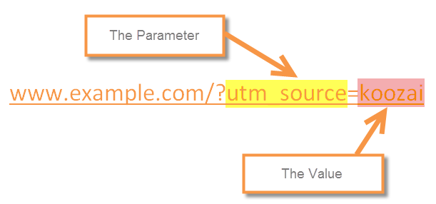 How UTM parameters work