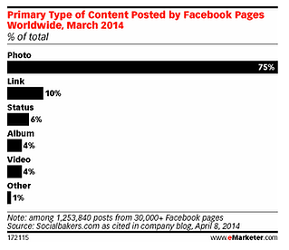 most shared content from facebook 2014