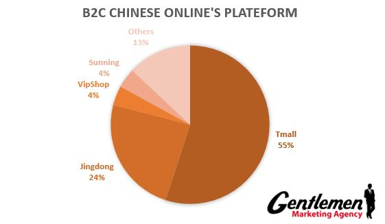 b2c chinese ecommerce platforms