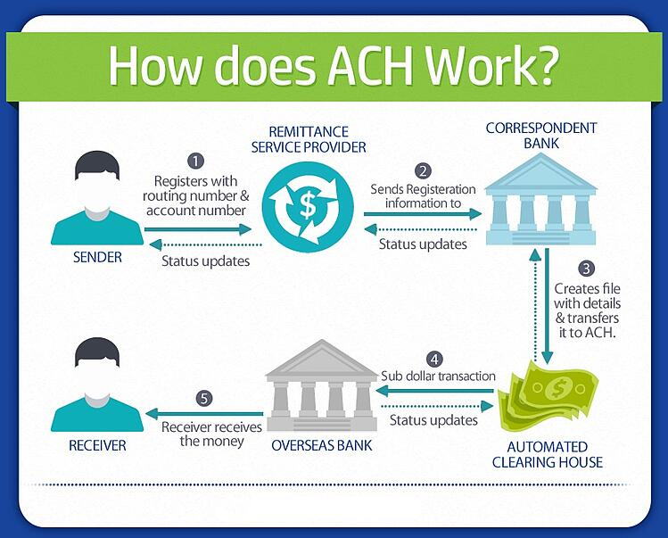 how does ACH work