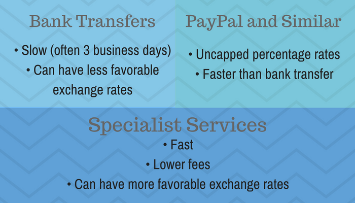 money transfer solutions