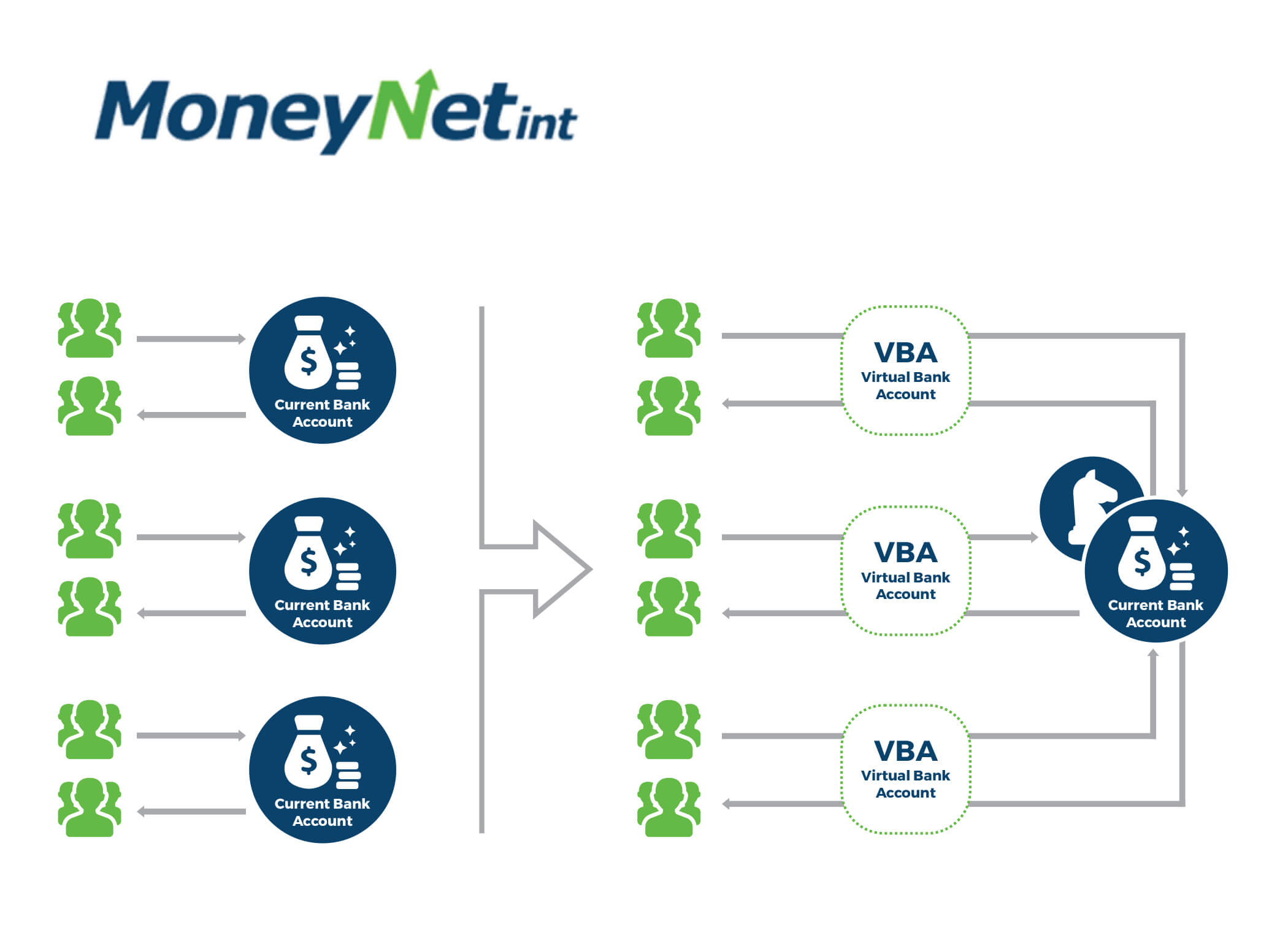 How virtual bank account works