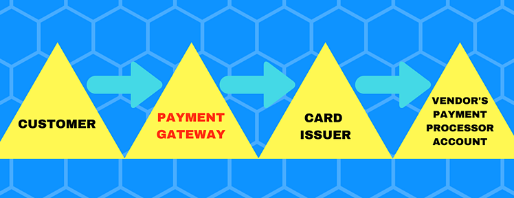 customer to payment gateway to card issuer to vendor's payment processor account